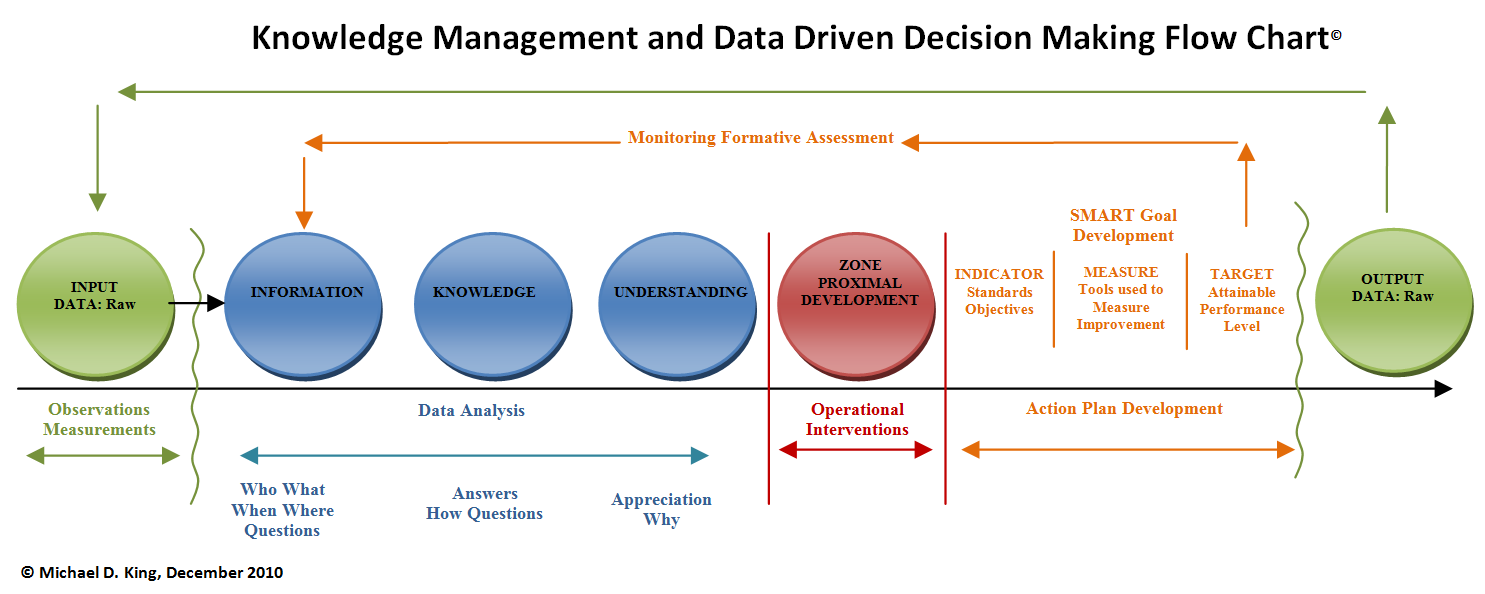 knowledge management digitalsandbox picture